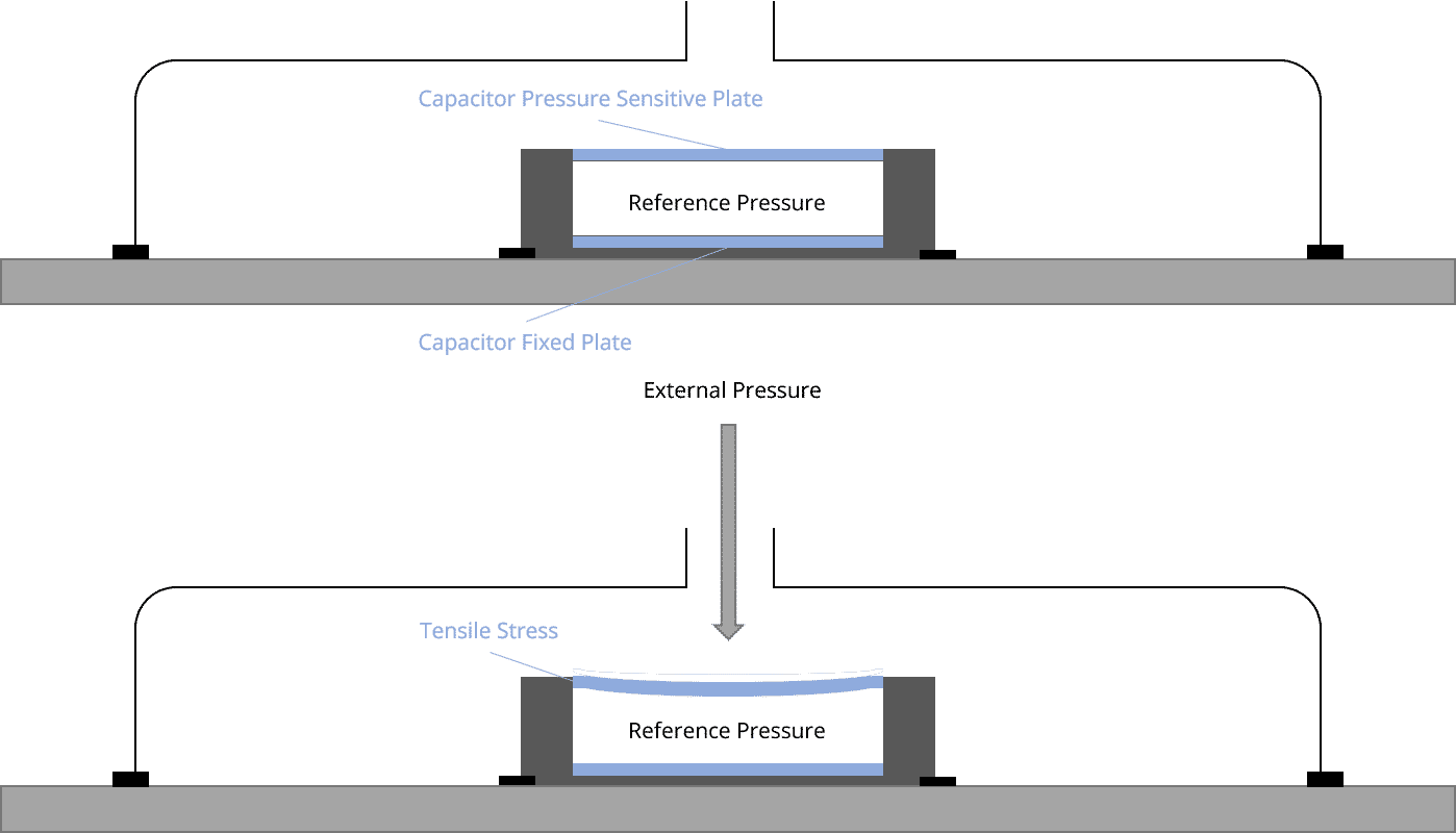 diagram illustrating how a capacitive sensor works