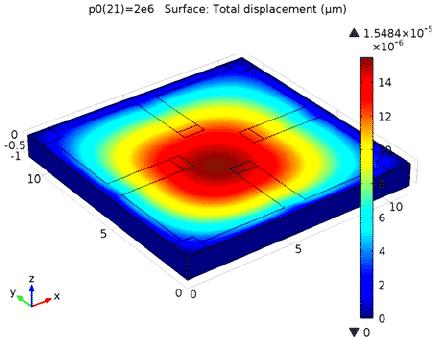 Piezoresistive sensor displacement