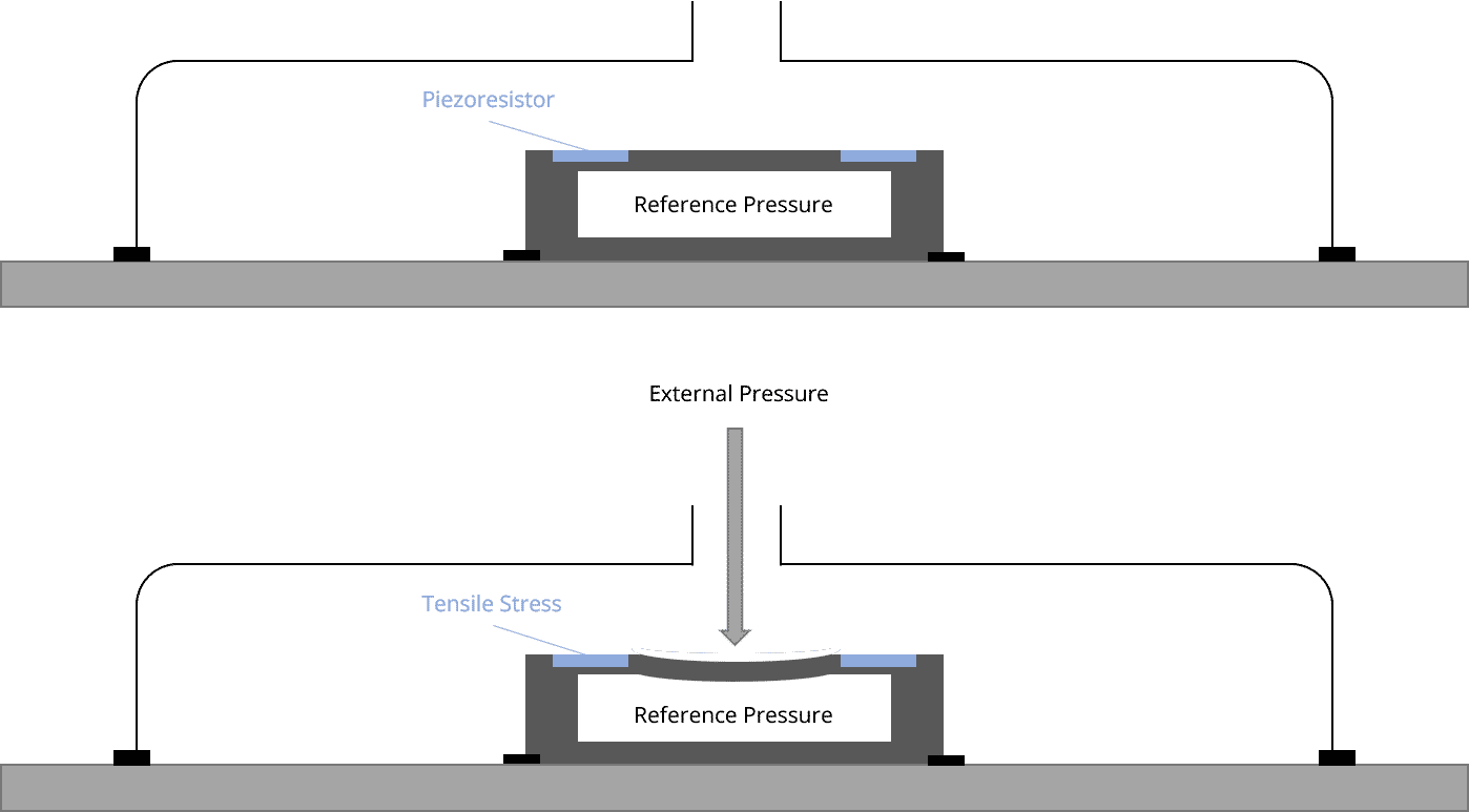 diagram illustrating how a Piezoresistive sensor works