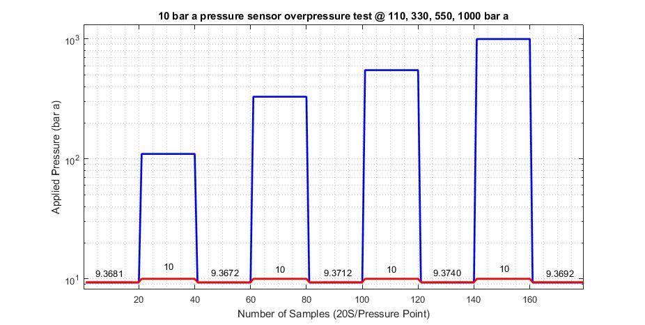 a diagram showcasing the overpressure tolerance of pressure sensors at 110, 330, 550, 1000 bar