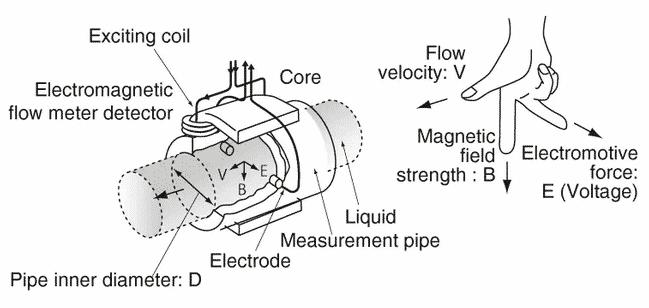diagram showcasing how the electromagnetic flow meters type work