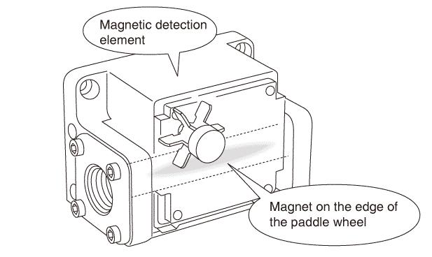 diagram showcasing how axis-flow paddle wheel flow meters work