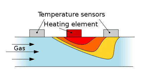 diagram showcasing how thermal dispersion flow sensor types work
