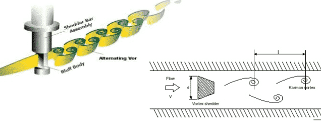 diagram showcasing how vortex time flow meter type functions