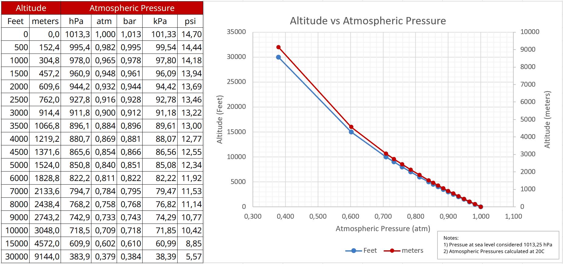 altitude vs atmospheric pressure diagram on different measurement units