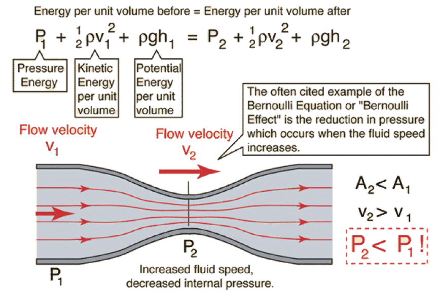 using bernoulli's principle to corelate flow velocity with differential pressure