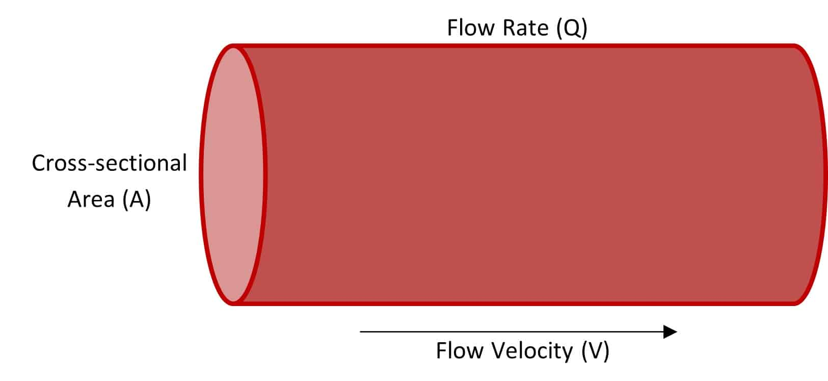 flow rate and flow velocity diagram